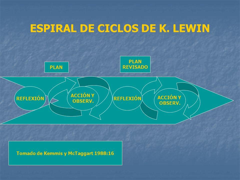ESPIRAL DE CICLOS DE K. LEWIN ACCIÓN Y OBSERV. ACCIÓN Y OBSERV. REFLEXIÓN PLAN REVISADO Tomado de Kemmis y McTaggart 1988:16