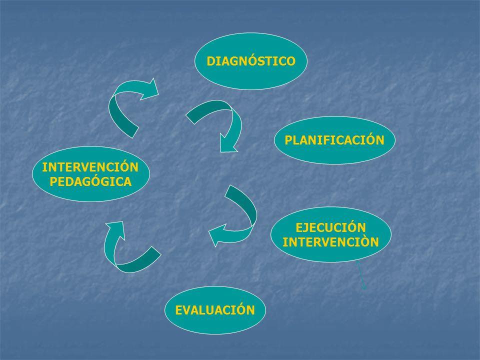 INTERVENCIÓN PEDAGÓGICA EJECUCIÓN INTERVENCIÒN PLANIFICACIÓN EVALUACIÓN DIAGNÓSTICO