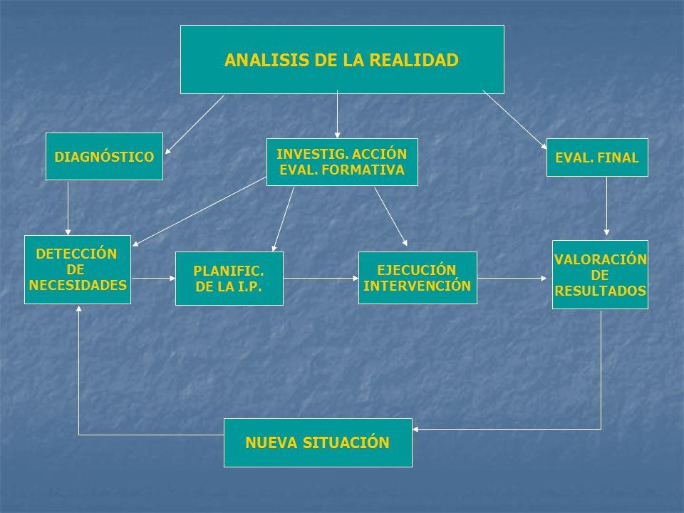 ANALISIS DE LA REALIDAD DETECCIÓN DE NECESIDADES PLANIFIC. DE LA I.P. EJECUCIÓN INTERVENCIÓN VALORACIÓN DE RESULTADOS NUEVA SITUACIÓN DIAGNÓSTICO INVE