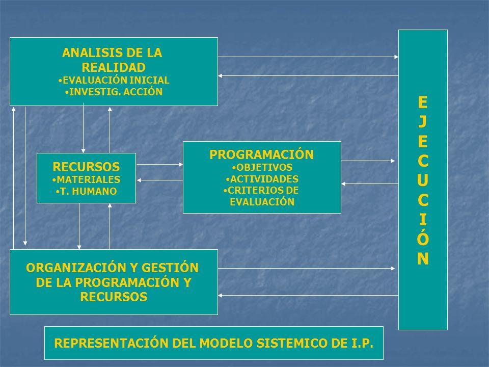 ANALISIS DE LA REALIDAD EVALUACIÓN INICIAL INVESTIG. ACCIÓN RECURSOS MATERIALES T. HUMANO ORGANIZACIÓN Y GESTIÓN DE LA PROGRAMACIÓN Y RECURSOS PROGRAM