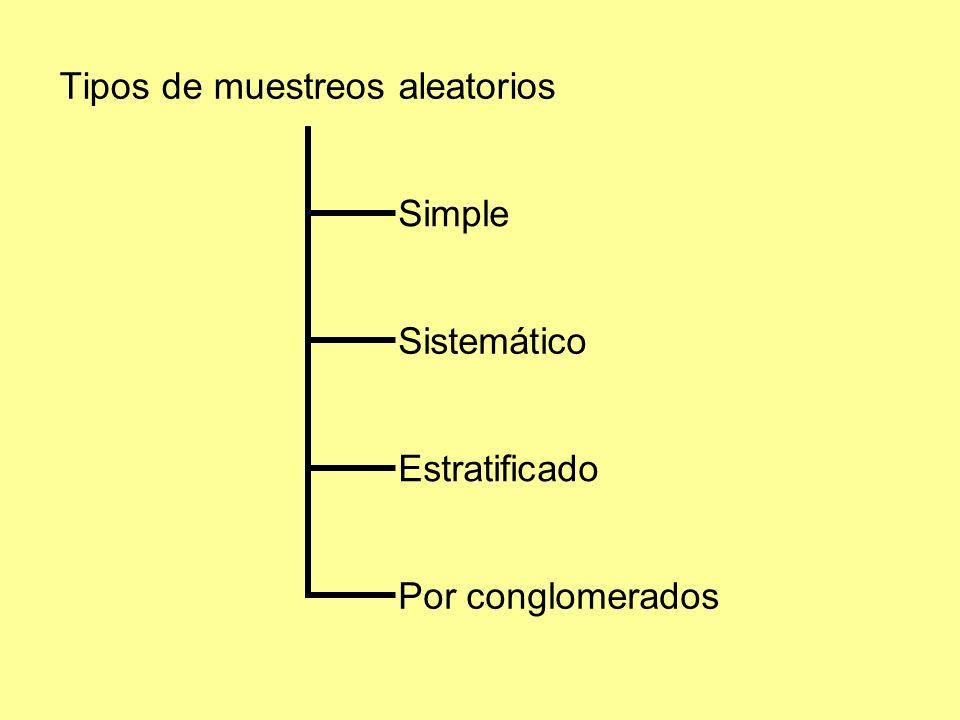 Tipos de muestreos aleatorios Simple Sistemático Estratificado Por conglomerados