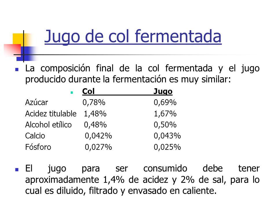 Jugo de col fermentada La composición final de la col fermentada y el jugo producido durante la fermentación es muy similar: ColJugo Azúcar 0,78%0,69%