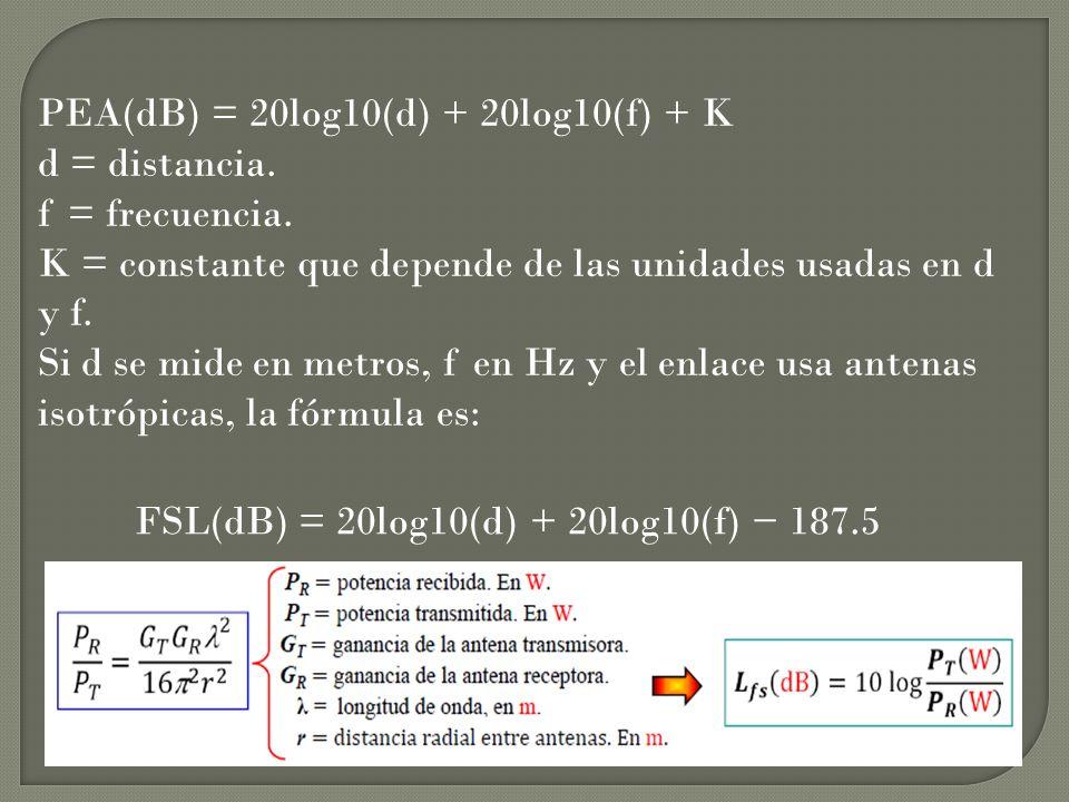 PEA(dB) = 20log10(d) + 20log10(f) + K d = distancia. f = frecuencia. K = constante que depende de las unidades usadas en d y f. Si d se mide en metros