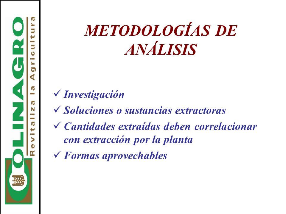 METODOLOGÍAS DE ANÁLISIS Investigación Soluciones o sustancias extractoras Cantidades extraídas deben correlacionar con extracción por la planta Forma