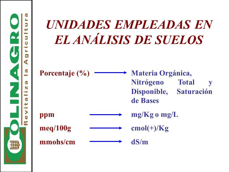 UNIDADES EMPLEADAS EN EL ANÁLISIS DE SUELOS Porcentaje (%)Materia Orgánica, Nitrógeno Total y Disponible, Saturación de Bases ppmmg/Kg o mg/L meq/100g