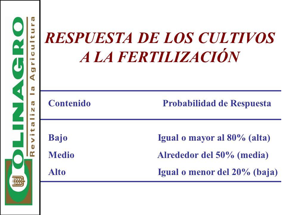 RESPUESTA DE LOS CULTIVOS A LA FERTILIZACIÓN Contenido Probabilidad de Respuesta Bajo Igual o mayor al 80% (alta) Medio Alrededor del 50% (media) Alto