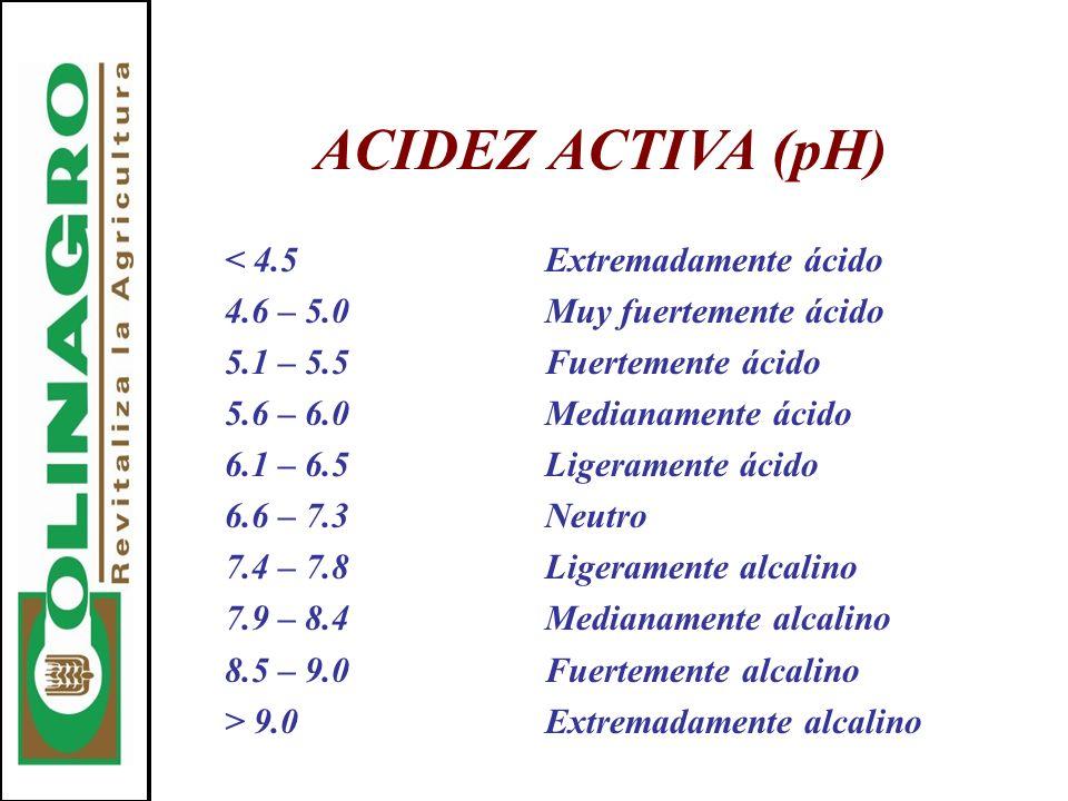 ACIDEZ ACTIVA (pH) < 4.5Extremadamente ácido 4.6 – 5.0Muy fuertemente ácido 5.1 – 5.5Fuertemente ácido 5.6 – 6.0Medianamente ácido 6.1 – 6.5Ligerament