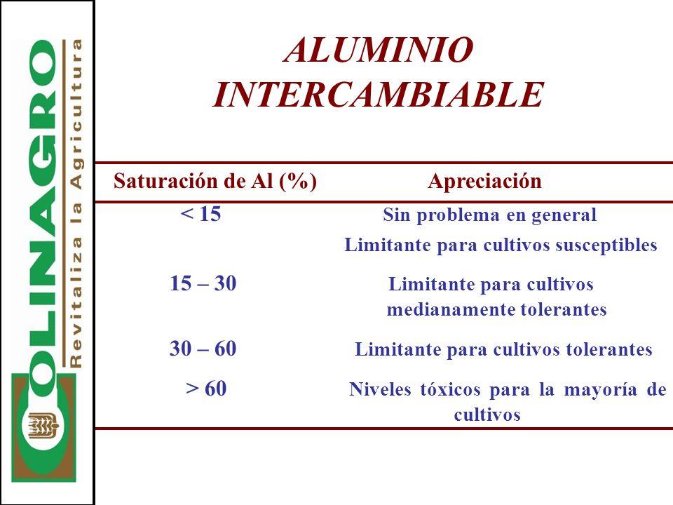 ALUMINIO INTERCAMBIABLE Saturación de Al (%)Apreciación < 15 Sin problema en general Limitante para cultivos susceptibles 15 – 30 Limitante para culti