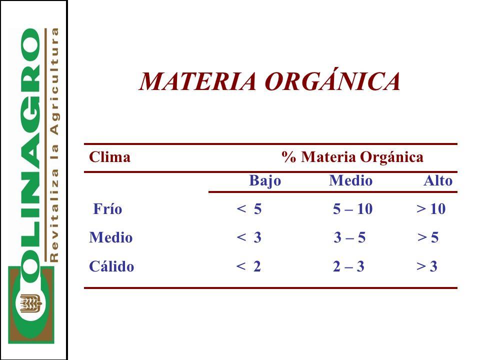 MATERIA ORGÁNICA Clima% Materia Orgánica BajoMedio Alto Frío 10 Medio 5 Cálido 3