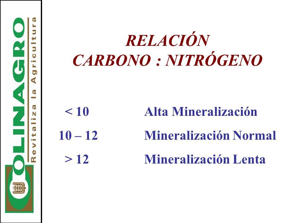 RELACIÓN CARBONO : NITRÓGENO < 10Alta Mineralización 10 – 12Mineralización Normal > 12Mineralización Lenta