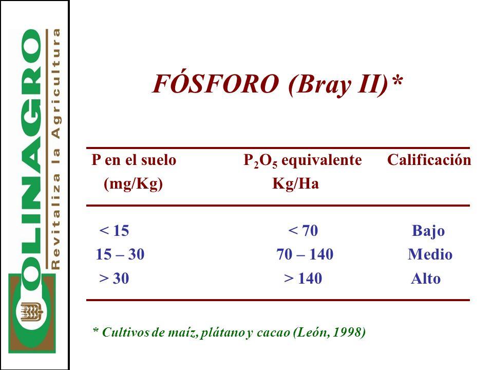 FÓSFORO (Bray II)* P en el suelo P 2 O 5 equivalenteCalificación (mg/Kg) Kg/Ha < 15< 70 Bajo 15 – 30 70 – 140 Medio > 30 > 140 Alto * Cultivos de maíz