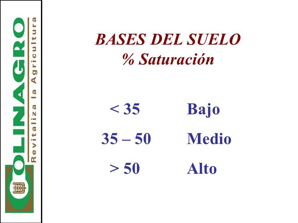 BASES DEL SUELO % Saturación < 35Bajo 35 – 50Medio > 50Alto