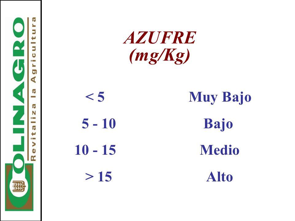 < 5 Muy Bajo 5 - 10 Bajo 10 - 15 Medio > 15 Alto AZUFRE (mg/Kg)