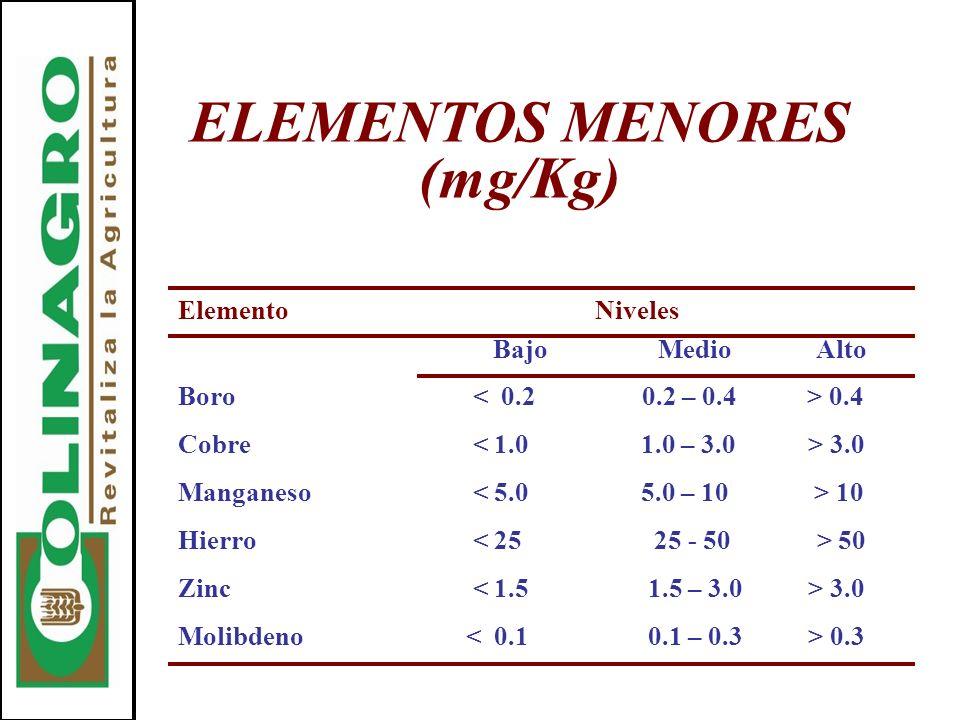 ELEMENTOS MENORES (mg/Kg) Elemento Niveles BajoMedio Alto Boro 0.4 Cobre 3.0 Manganeso 10 Hierro 50 Zinc 3.0 Molibdeno 0.3
