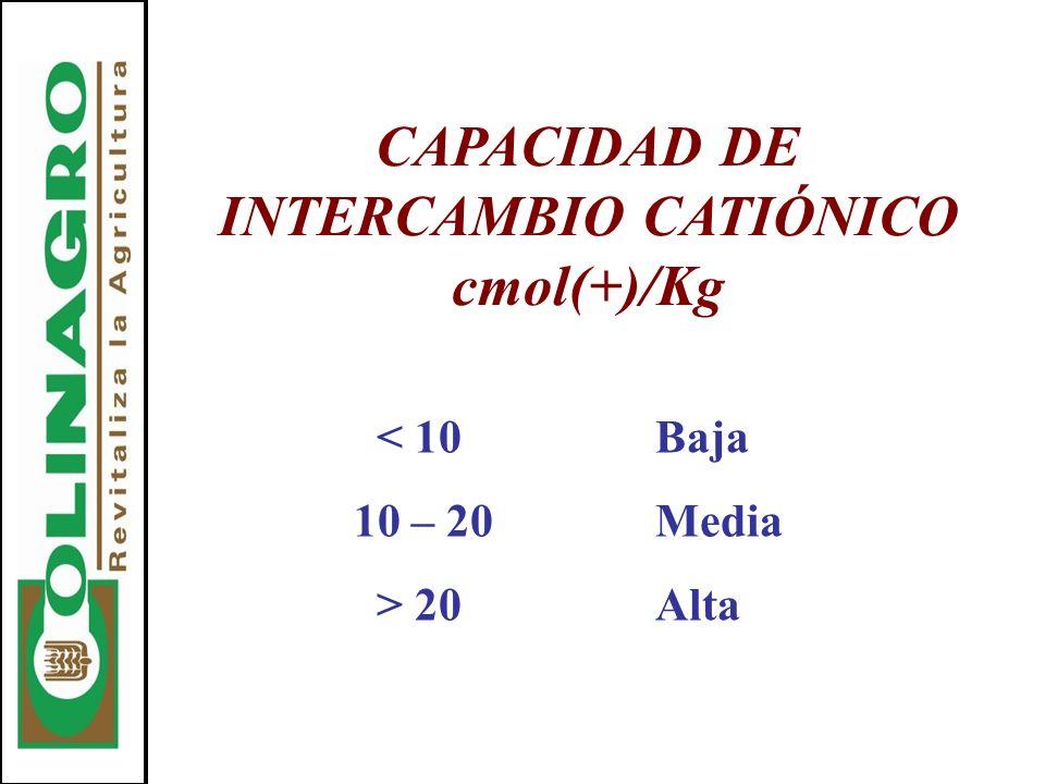 CAPACIDAD DE INTERCAMBIO CATIÓNICO cmol(+)/Kg < 10Baja 10 – 20Media > 20Alta