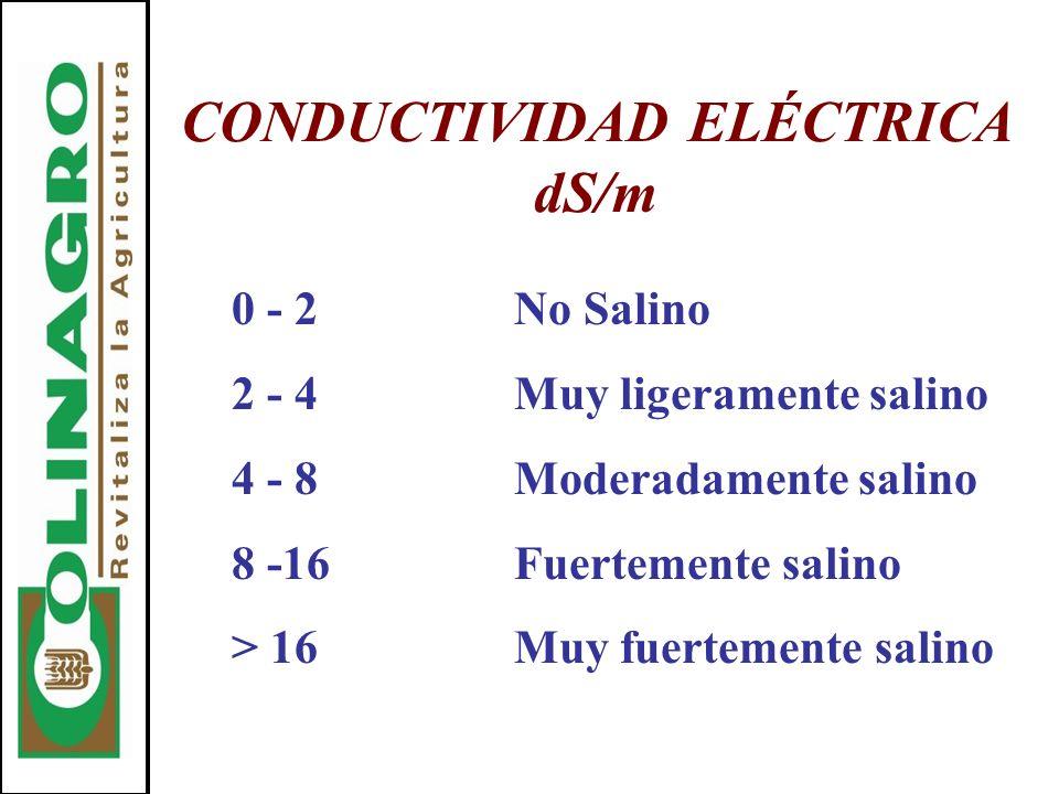 CONDUCTIVIDAD ELÉCTRICA dS/m 0 - 2No Salino 2 - 4Muy ligeramente salino 4 - 8Moderadamente salino 8 -16Fuertemente salino > 16Muy fuertemente salino
