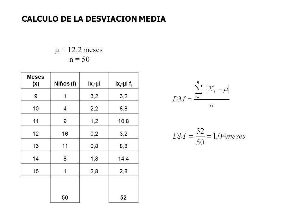 μ = 12,2 meses n = 50 Meses (x)Niños (f)lx i -μllx i -μl f i 913,2 1042,28,8 1191,210,8 12160,23,2 13110,88,8 1481,814,4 1512,8 5052 CALCULO DE LA DES