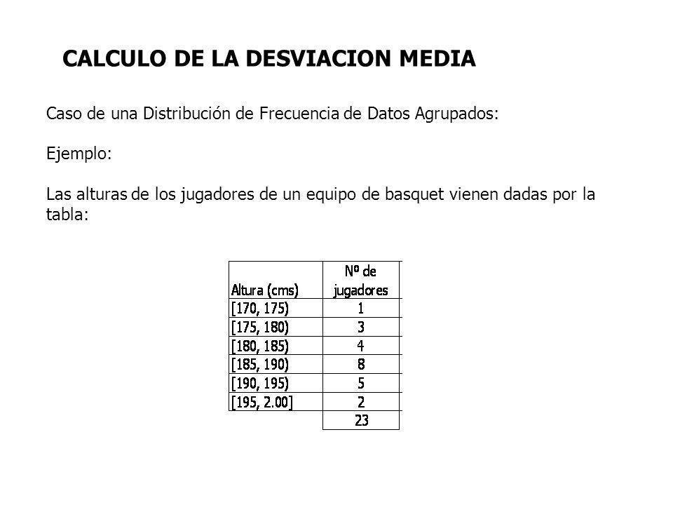 Caso de una Distribución de Frecuencia de Datos Agrupados: Ejemplo: Las alturas de los jugadores de un equipo de basquet vienen dadas por la tabla: