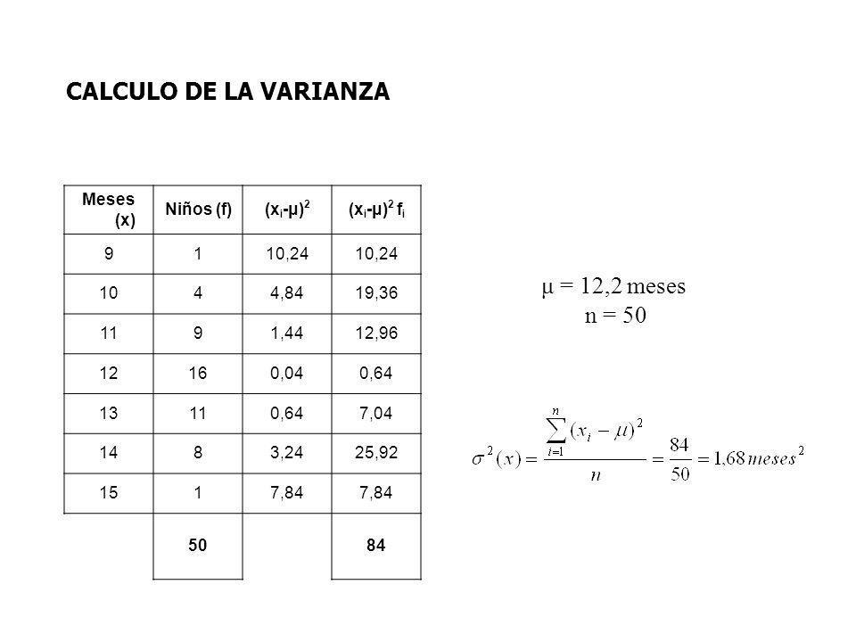 μ = 12,2 meses n = 50 CALCULO DE LA VARIANZA Meses (x) Niños (f)(x i -μ) 2 (x i -μ) 2 f i 9110,24 1044,8419,36 1191,4412,96 12160,040,64 13110,647,04