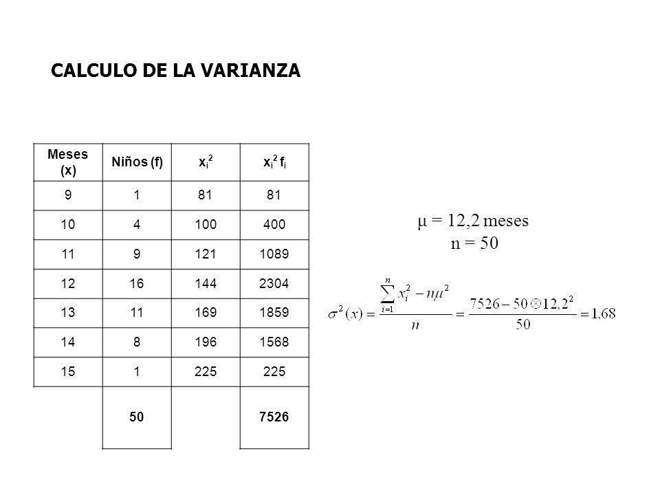 μ = 12,2 meses n = 50 CALCULO DE LA VARIANZA Meses (x) Niños (f)xi2xi2 x i 2 f i 9181 104100400 1191211089 12161442304 13111691859 1481961568 151225 5