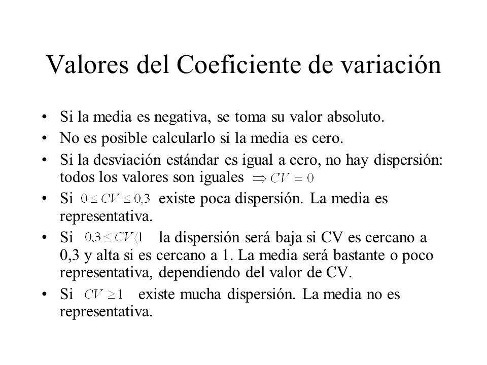 Valores del Coeficiente de variación Si la media es negativa, se toma su valor absoluto. No es posible calcularlo si la media es cero. Si la desviació