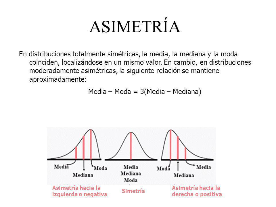 ASIMETRÍA En distribuciones totalmente simétricas, la media, la mediana y la moda coinciden, localizándose en un mismo valor. En cambio, en distribuci