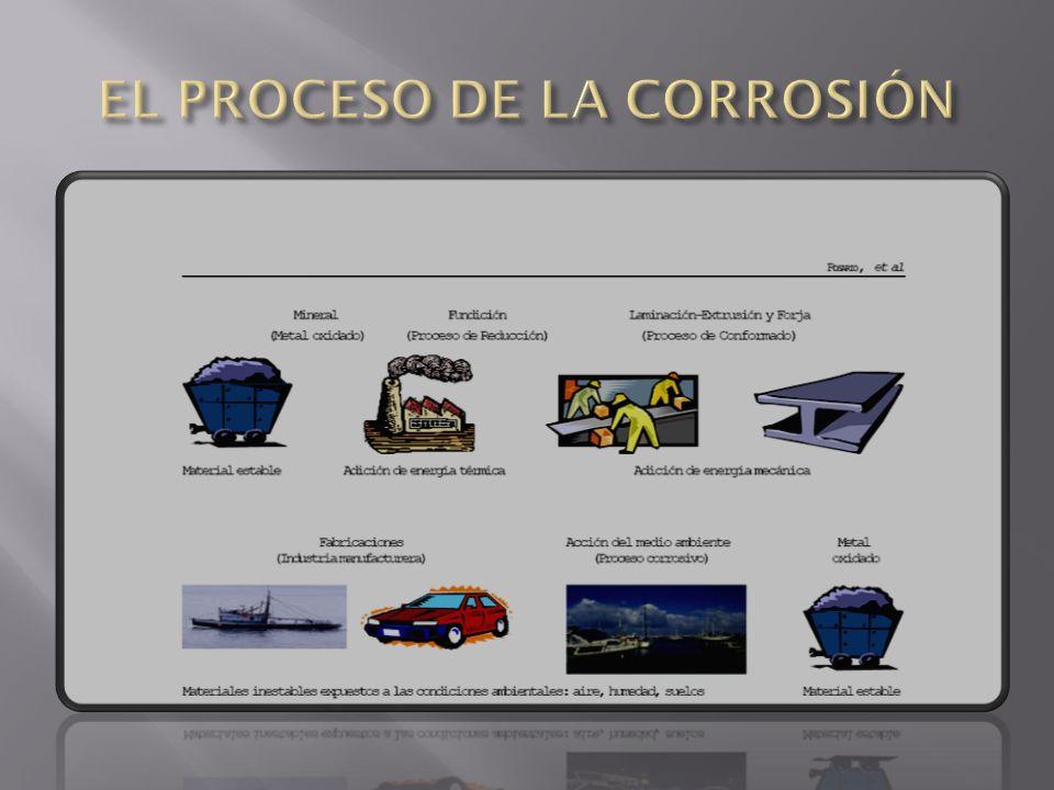 Los boletines informativos sobre corrosión en países altamente industrializados señalan que se gasta aproximadamente entre 50 a 100 dólares americanos por habitante por año en corrosión y su prevención.