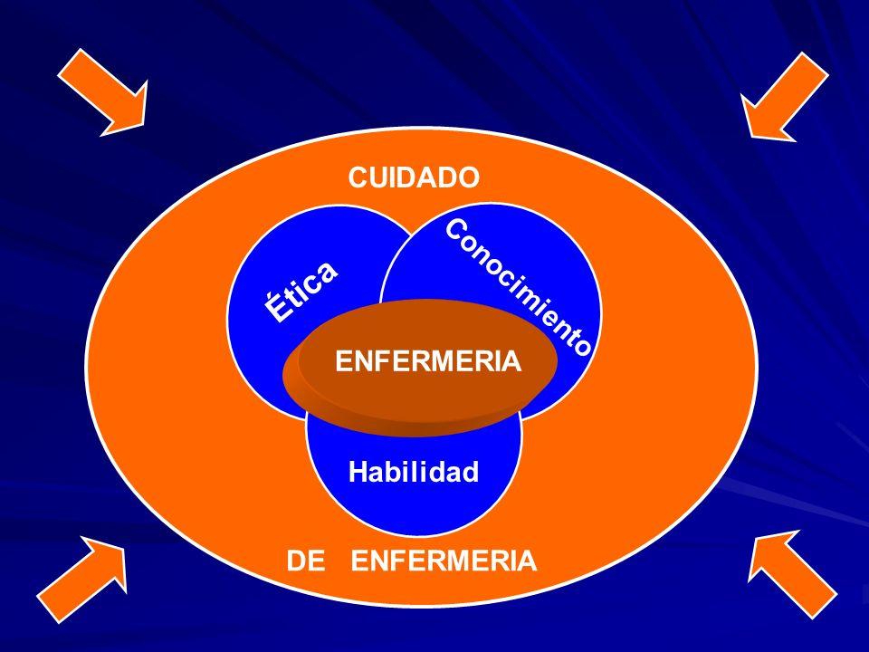 Conocimiento Habilidad Ética CUIDADO DE ENFERMERIA ENFERMERIA