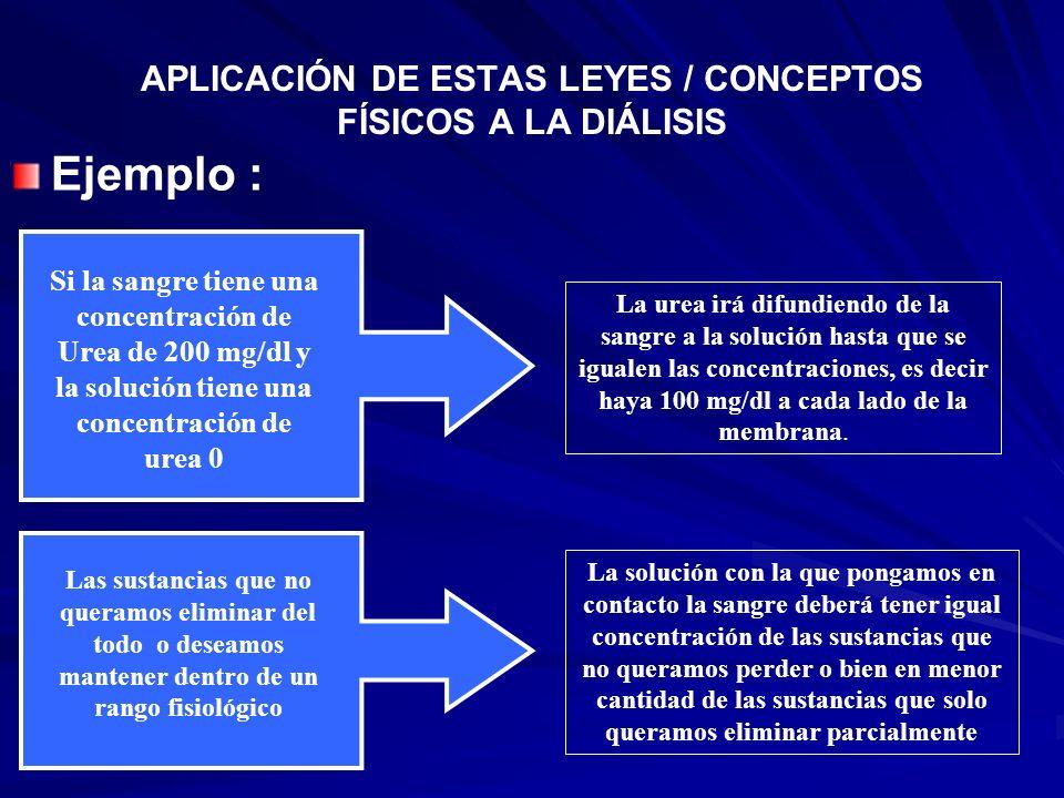 APLICACIÓN DE ESTAS LEYES / CONCEPTOS FÍSICOS A LA DIÁLISIS Ejemplo : Si la sangre tiene una concentración de Urea de 200 mg/dl y la solución tiene un