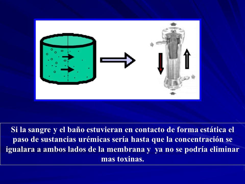 Si la sangre y el baño estuvieran en contacto de forma estática el paso de sustancias urémicas sería hasta que la concentración se igualara a ambos la