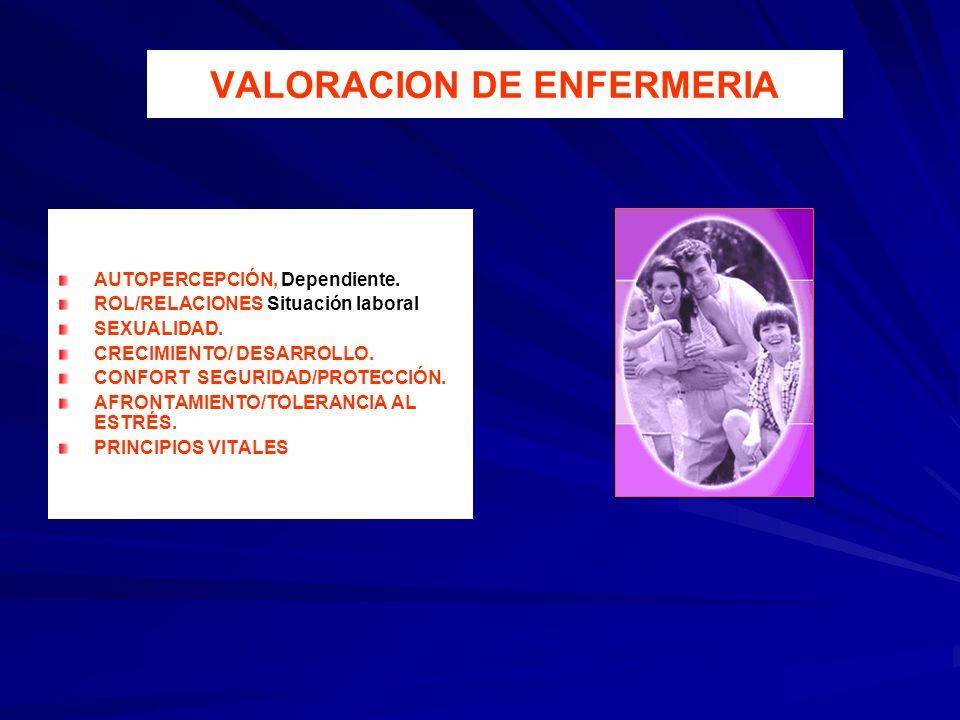 AUTOPERCEPCIÓN, Dependiente. ROL/RELACIONES Situación laboral SEXUALIDAD. CRECIMIENTO/ DESARROLLO. CONFORT SEGURIDAD/PROTECCIÓN. AFRONTAMIENTO/TOLERAN