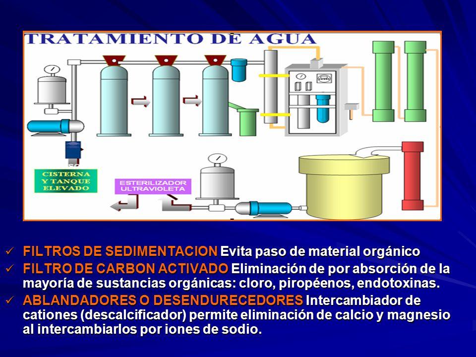 FILTROS DE SEDIMENTACION Evita paso de material orgánico FILTROS DE SEDIMENTACION Evita paso de material orgánico FILTRO DE CARBON ACTIVADO Eliminació