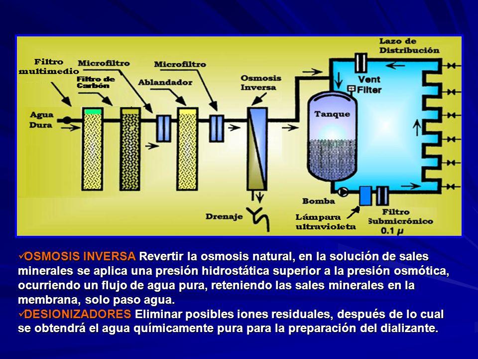OSMOSIS INVERSA Revertir la osmosis natural, en la solución de sales minerales se aplica una presión hidrostática superior a la presión osmótica, ocur