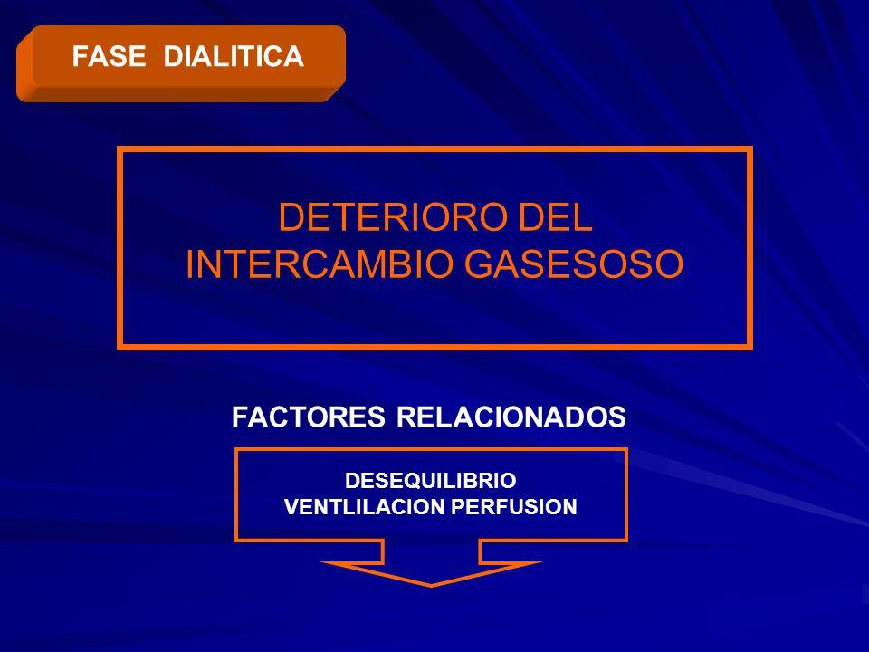 DETERIORO DEL INTERCAMBIO GASESOSO DESEQUILIBRIO VENTLILACION PERFUSION FACTORES RELACIONADOS FASE DIALITICA
