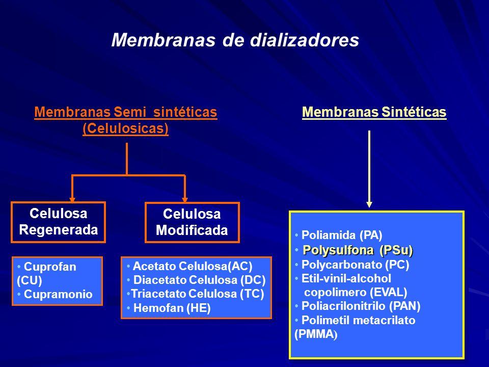 Membranas Semi sintéticas (Celulosicas) Membranas Sintéticas Celulosa Regenerada Celulosa Modificada Acetato Celulosa(AC) Diacetato Celulosa (DC) Tria