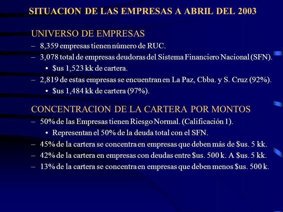 SITUACION DE LAS EMPRESAS A ABRIL DEL 2003 UNIVERSO DE EMPRESAS –8,359 empresas tienen número de RUC. –3,078 total de empresas deudoras del Sistema Fi