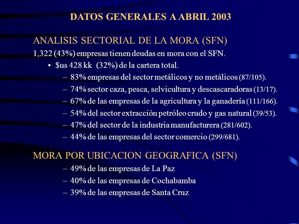 ANALISIS SECTORIAL DE LA MORA (SFN) 1,322 (43%) empresas tienen deudas en mora con el SFN. $us 428 kk (32%) de la cartera total. –83% empresas del sec