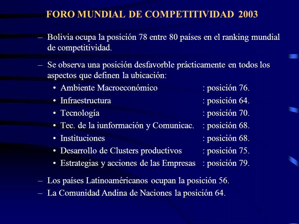 FORO MUNDIAL DE COMPETITIVIDAD 2003 –Bolivia ocupa la posición 78 entre 80 países en el ranking mundial de competitividad. –Se observa una posición de