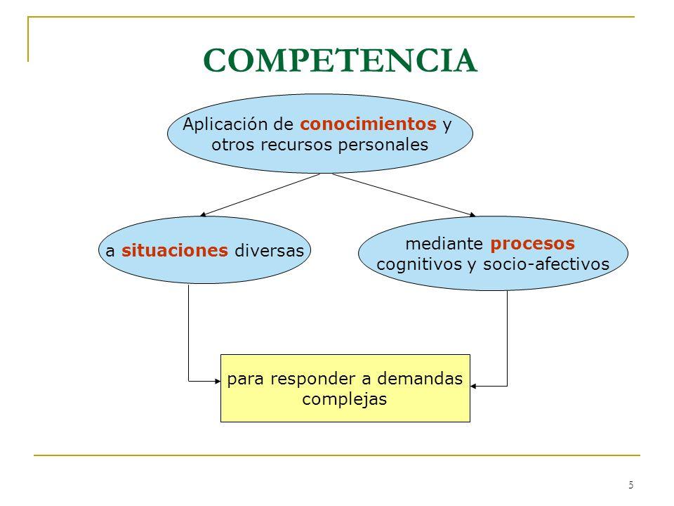 16 COMPETENCIAS BÁSICAS Y ÁREAS Grado de relación entre las competencias y las materias estableciendo varios niveles cualitativos de relación con las competencias[1].[1] 1 La intensidad de la relación de cada área o materia con la competencia se gradúa de mayor a menor con, y.