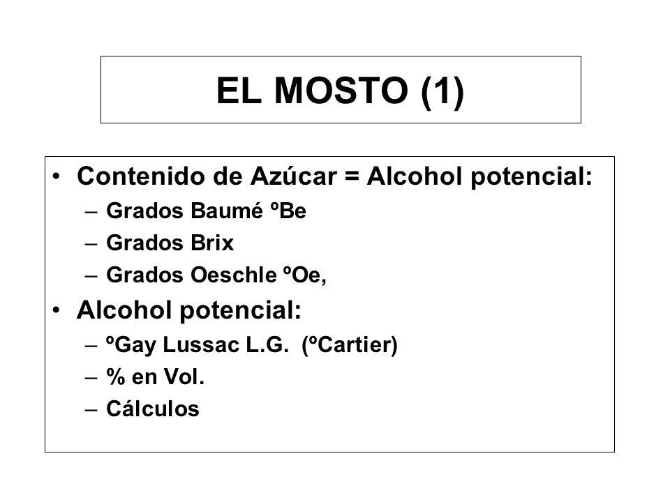 EL MOSTO (1) Contenido de Azúcar = Alcohol potencial: –Grados Baumé ºBe –Grados Brix –Grados Oeschle ºOe, Alcohol potencial: –ºGay Lussac L.G.