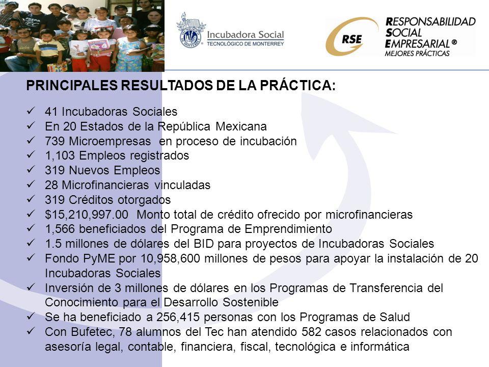 PRINCIPALES RESULTADOS DE LA PRÁCTICA: 41 Incubadoras Sociales En 20 Estados de la República Mexicana 739 Microempresas en proceso de incubación 1,103