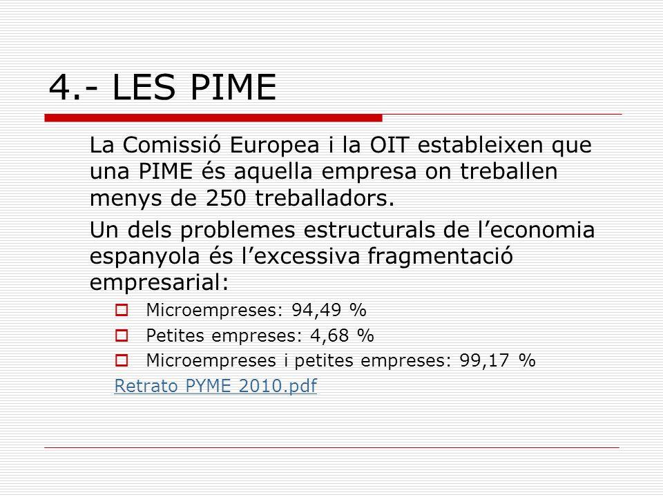 4.- LES PIME La Comissió Europea i la OIT estableixen que una PIME és aquella empresa on treballen menys de 250 treballadors. Un dels problemes estruc
