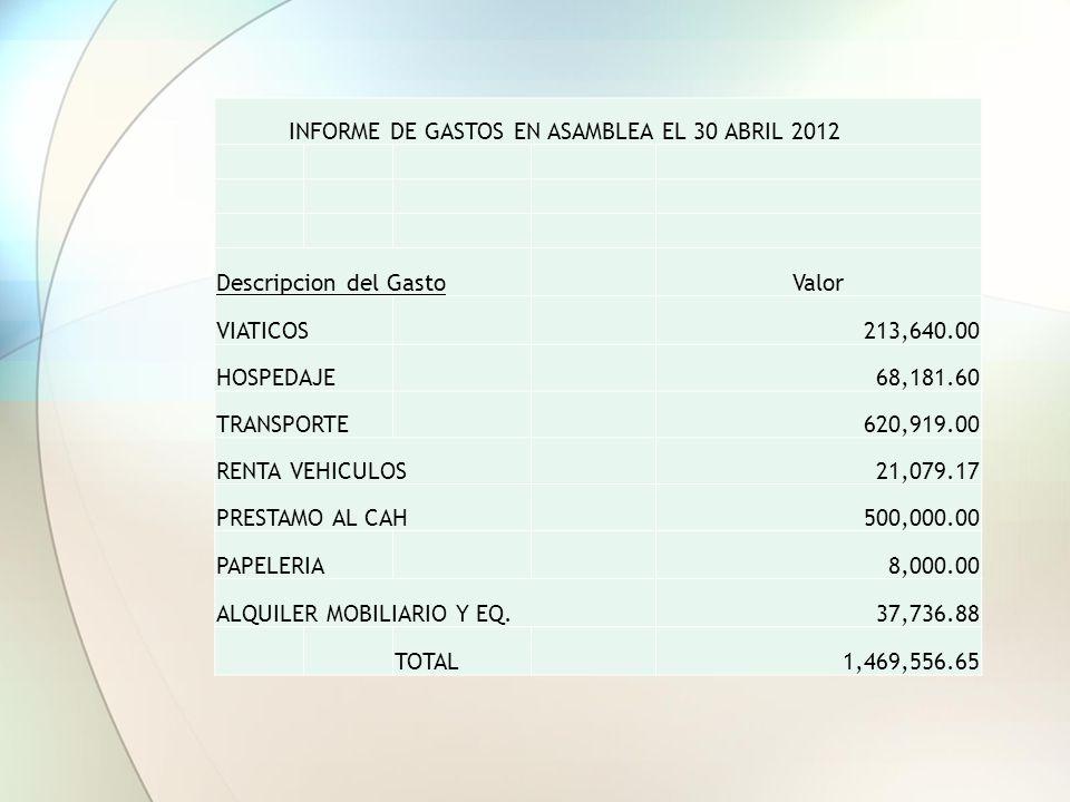 INFORME DE GASTOS EN ASAMBLEA EL 30 ABRIL 2012 Descripcion del GastoValor VIATICOS213,640.00 HOSPEDAJE68,181.60 TRANSPORTE620,919.00 RENTA VEHICULOS21,079.17 PRESTAMO AL CAH500,000.00 PAPELERIA8,000.00 ALQUILER MOBILIARIO Y EQ.37,736.88 TOTAL1,469,556.65