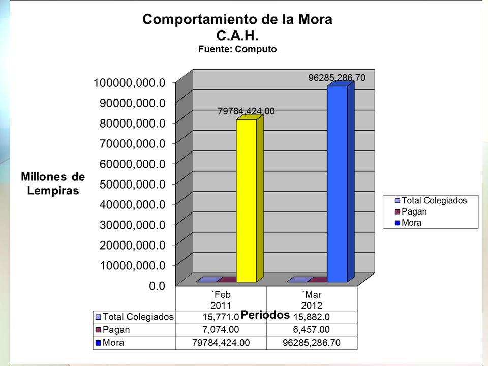 La Mora Asciende en valores absolutos a L.96,285,286.70 millones y los agremiados que somos 15,582, de los cuales solo pagamos 6,457, esto implica un