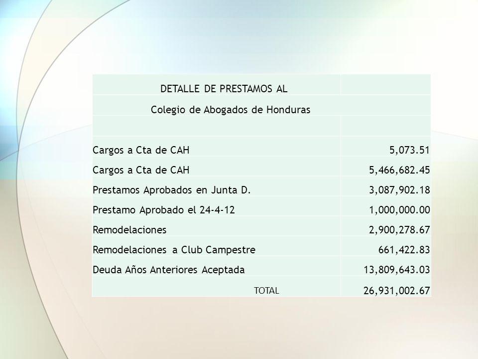 DETALLE DE PRESTAMOS AL Colegio de Abogados de Honduras Cargos a Cta de CAH5,073.51 Cargos a Cta de CAH5,466,682.45 Prestamos Aprobados en Junta D.3,087,902.18 Prestamo Aprobado el 24-4-121,000,000.00 Remodelaciones2,900,278.67 Remodelaciones a Club Campestre661,422.83 Deuda Años Anteriores Aceptada13,809,643.03 TOTAL 26,931,002.67