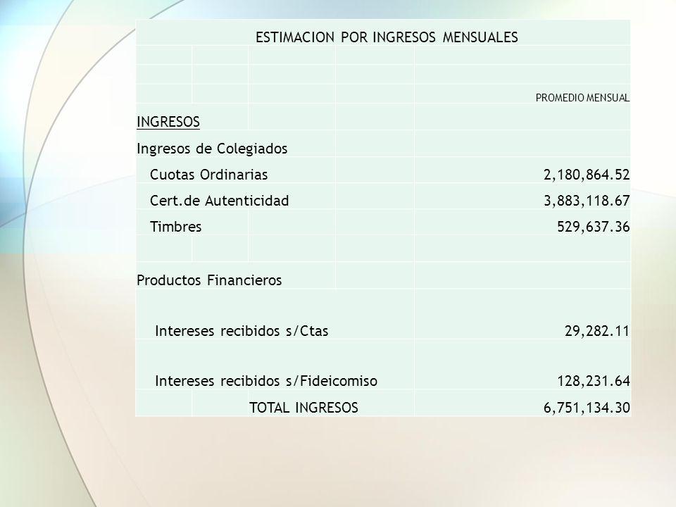 ESTIMACION POR INGRESOS MENSUALES PROMEDIO MENSUAL INGRESOS Ingresos de Colegiados Cuotas Ordinarias2,180,864.52 Cert.de Autenticidad3,883,118.67 Timbres529,637.36 Productos Financieros Intereses recibidos s/Ctas29,282.11 Intereses recibidos s/Fideicomiso128,231.64 TOTAL INGRESOS6,751,134.30
