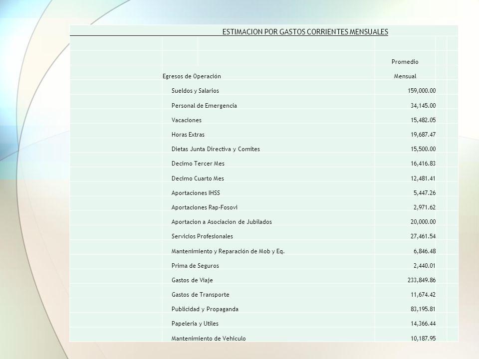 ESTIMACION POR INGRESOS MENSUALES PROMEDIO MENSUAL INGRESOS Ingresos de Colegiados Cuotas Ordinarias2,180,864.52 Cert.de Autenticidad3,883,118.67 Timb