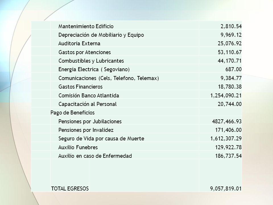 ESTIMACION POR GASTOS CORRIENTES MENSUALES Promedio Egresos de OperaciónMensual Sueldos y Salarios159,000.00 Personal de Emergencia34,145.00 Vacacione