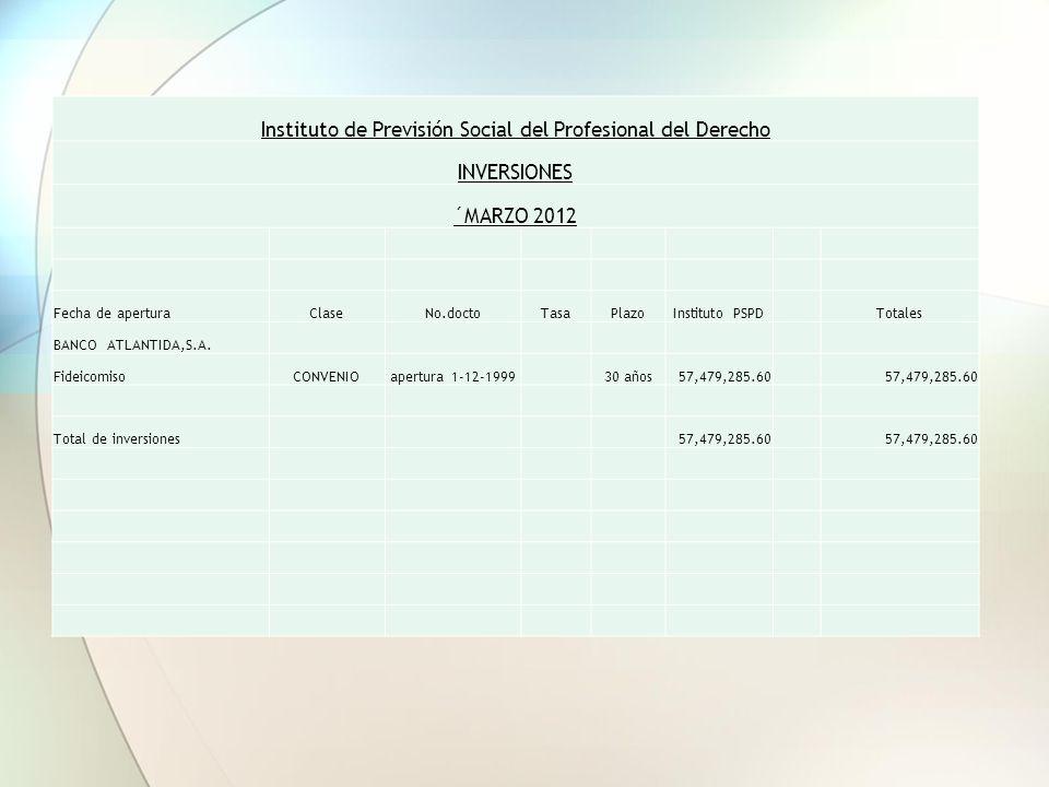 Instituto de Previsión Social del Profesional del Derecho INVERSIONES ´MARZO 2012 Fecha de aperturaClaseNo.doctoTasaPlazoInstituto PSPD Totales BANCO ATLANTIDA,S.A.