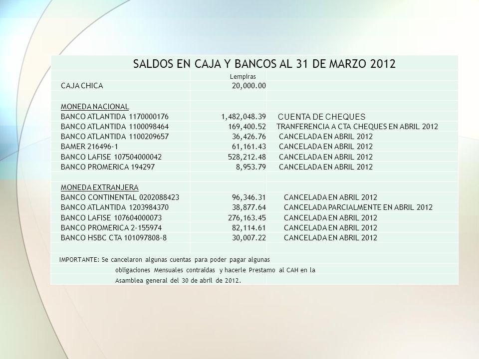 SALDOS EN CAJA Y BANCOS AL 31 DE MARZO 2012 Lempiras CAJA CHICA20,000.00 MONEDA NACIONAL BANCO ATLANTIDA 11700001761,482,048.39 CUENTA DE CHEQUES BANCO ATLANTIDA 1100098464169,400.52 TRANFERENCIA A CTA CHEQUES EN ABRIL 2012 BANCO ATLANTIDA 110020965736,426.76 CANCELADA EN ABRIL 2012 BAMER 216496-161,161.43 CANCELADA EN ABRIL 2012 BANCO LAFISE 107504000042528,212.48 CANCELADA EN ABRIL 2012 BANCO PROMERICA 1942978,953.79 CANCELADA EN ABRIL 2012 MONEDA EXTRANJERA BANCO CONTINENTAL 020208842396,346.31 CANCELADA EN ABRIL 2012 BANCO ATLANTIDA 120398437038,877.64 CANCELADA PARCIALMENTE EN ABRIL 2012 BANCO LAFISE 107604000073276,163.45 CANCELADA EN ABRIL 2012 BANCO PROMERICA 2-15597482,114.61 CANCELADA EN ABRIL 2012 BANCO HSBC CTA 101097808-830,007.22 CANCELADA EN ABRIL 2012 IMPORTANTE: Se cancelaron algunas cuentas para poder pagar algunas obligaciones Mensuales contraidas y hacerle Prestamo al CAH en la Asamblea general del 30 de abril de 2012.